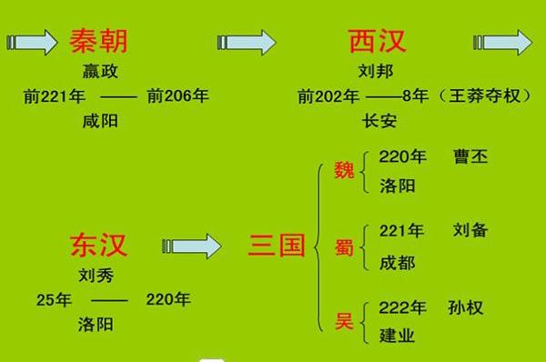 中国历史上有几个朝代呢?中国历史朝代表