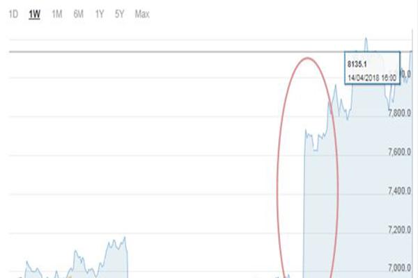 中东搅动全球市场,原油价格受波及