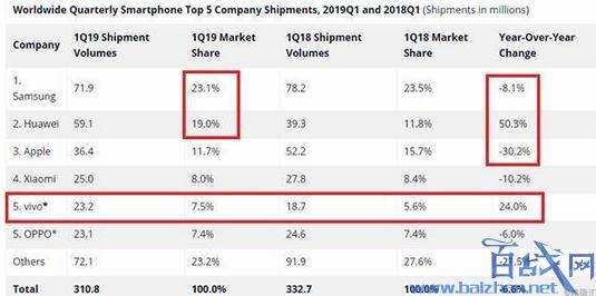 华为成全球第二大手机厂商