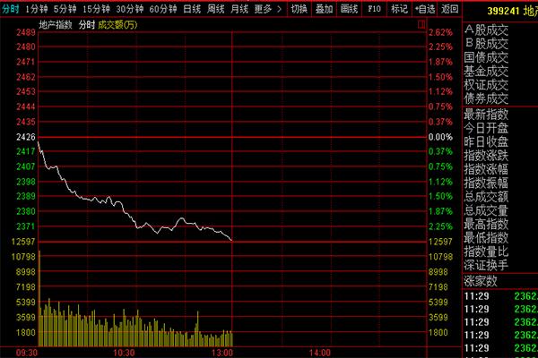 地产股又大跌,受棚改政策影响多
