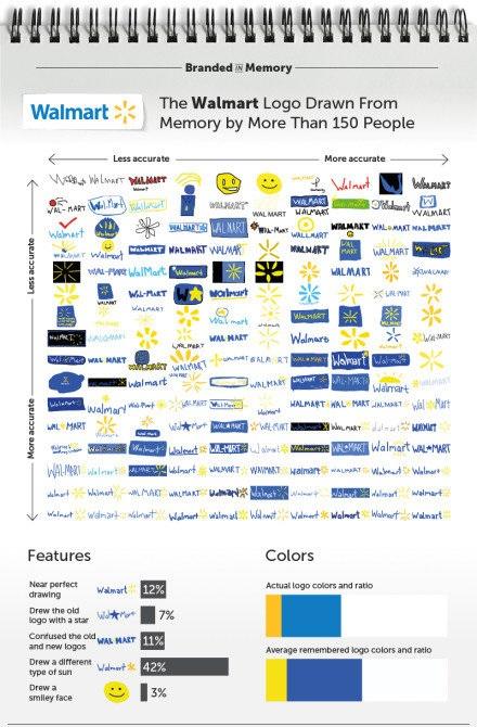 只凭记忆画出知名品牌的商标