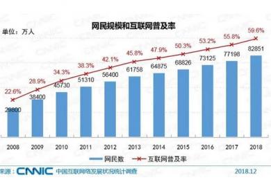 最新报告显示中国网民达8.29亿,网络普及率接近60%