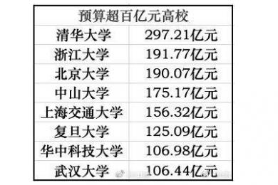 75所高校公布今年财务预算,清华297亿遥遥领先